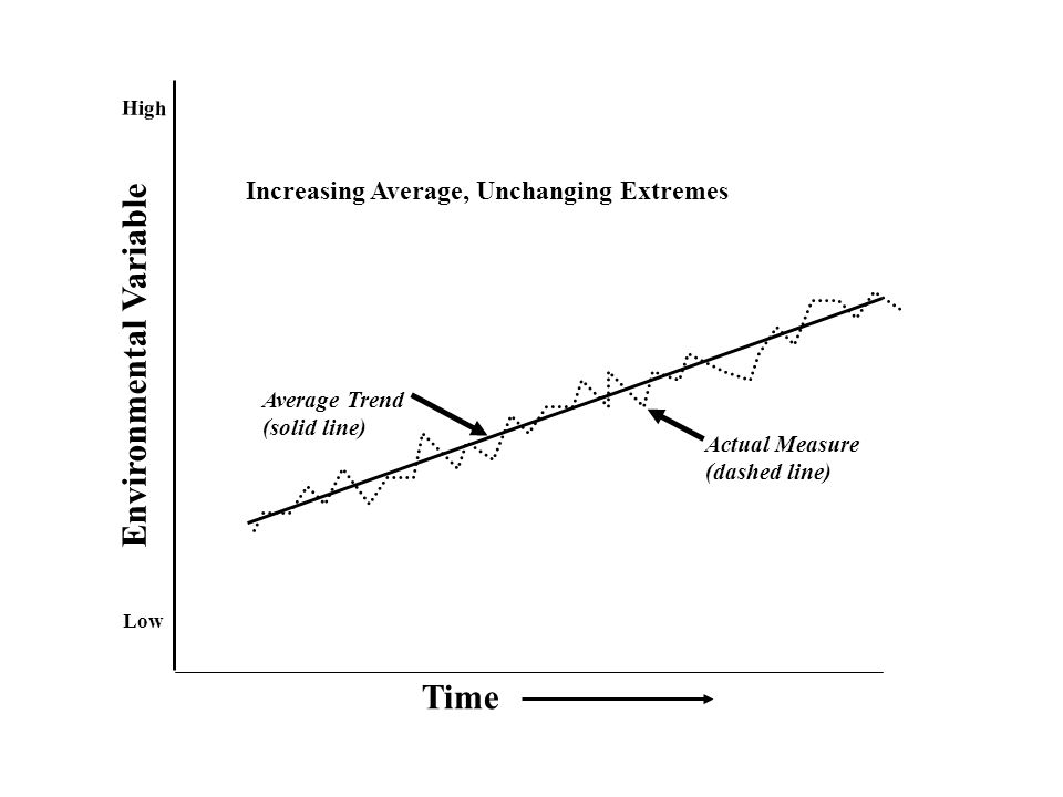 Time Environmental Variable Low High Average Trend (solid line) Actual Measure (dashed line) Increasing Average, Unchanging Extremes