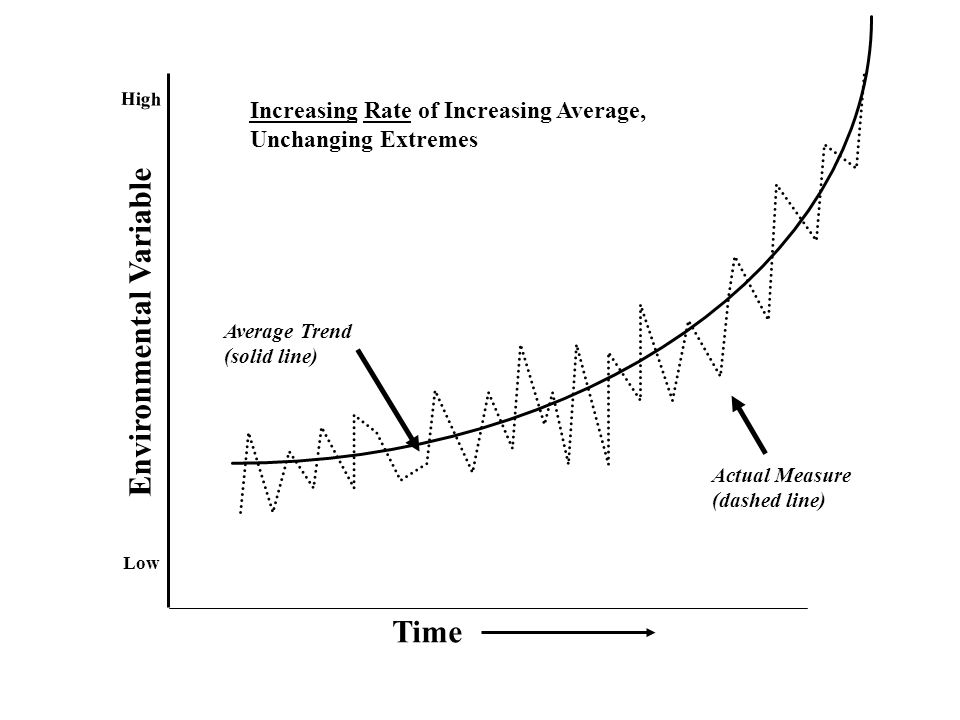 Time Environmental Variable Low High Average Trend (solid line) Actual Measure (dashed line) Increasing Rate of Increasing Average, Unchanging Extremes