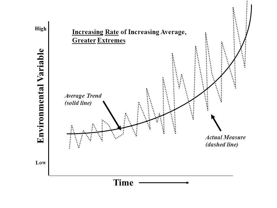 Time Environmental Variable Low High Average Trend (solid line) Actual Measure (dashed line) Increasing Rate of Increasing Average, Greater Extremes