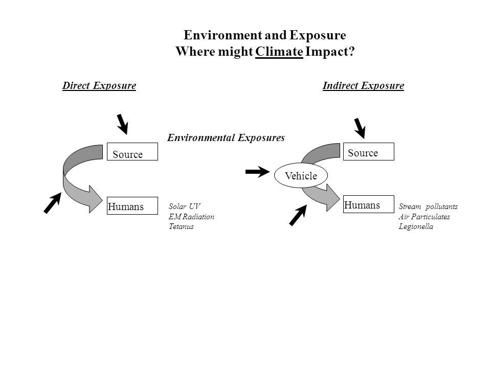 Direct ExposureIndirect Exposure Environmental Exposures Source Humans Solar UV EM Radiation Tetanus Vehicle Humans Source Stream pollutants Air Parti