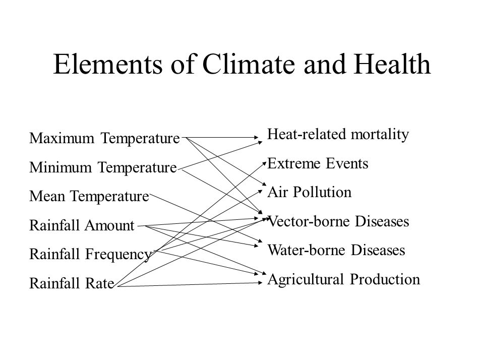 Elements of Climate and Health Maximum Temperature Minimum Temperature Mean Temperature Rainfall Amount Rainfall Frequency Rainfall Rate Heat-related