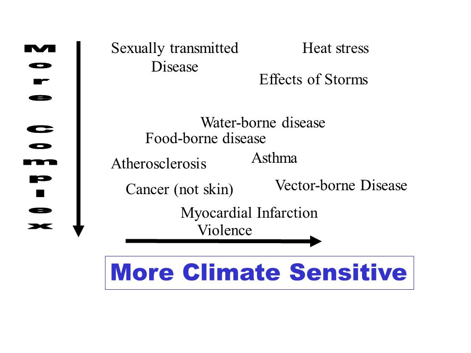 More Climate Sensitive Heat stress Asthma Vector-borne Disease Water-borne disease Myocardial Infarction Cancer (not skin) Sexually transmitted Disease Atherosclerosis Violence Effects of Storms Food-borne disease