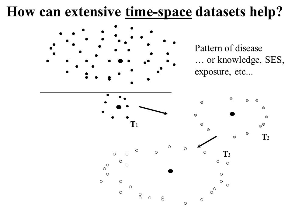 How can extensive time-space datasets help? T1T1 T2T2 T3T3 Pattern of disease … or knowledge, SES, exposure, etc...