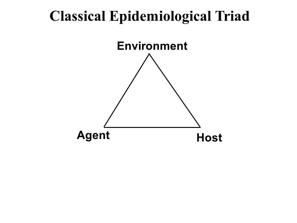 Agent Host Environment Classical Epidemiological Triad
