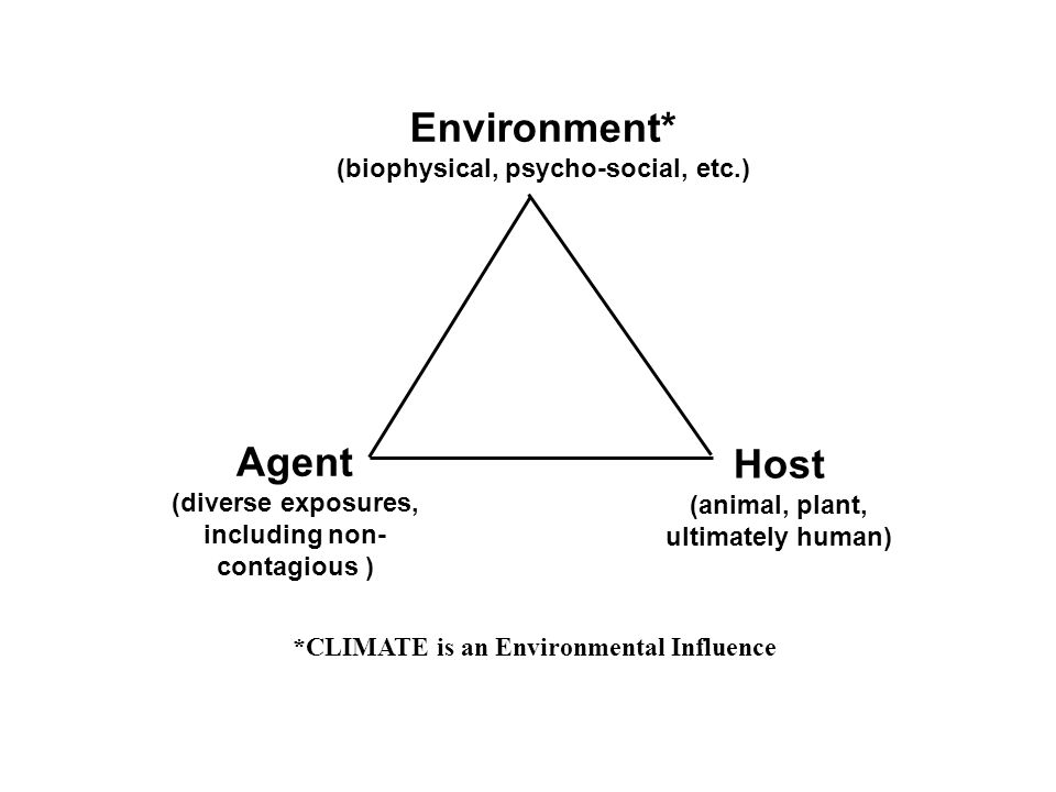 Agent (diverse exposures, including non- contagious ) Host (animal, plant, ultimately human) Environment* (biophysical, psycho-social, etc.) *CLIMATE is an Environmental Influence