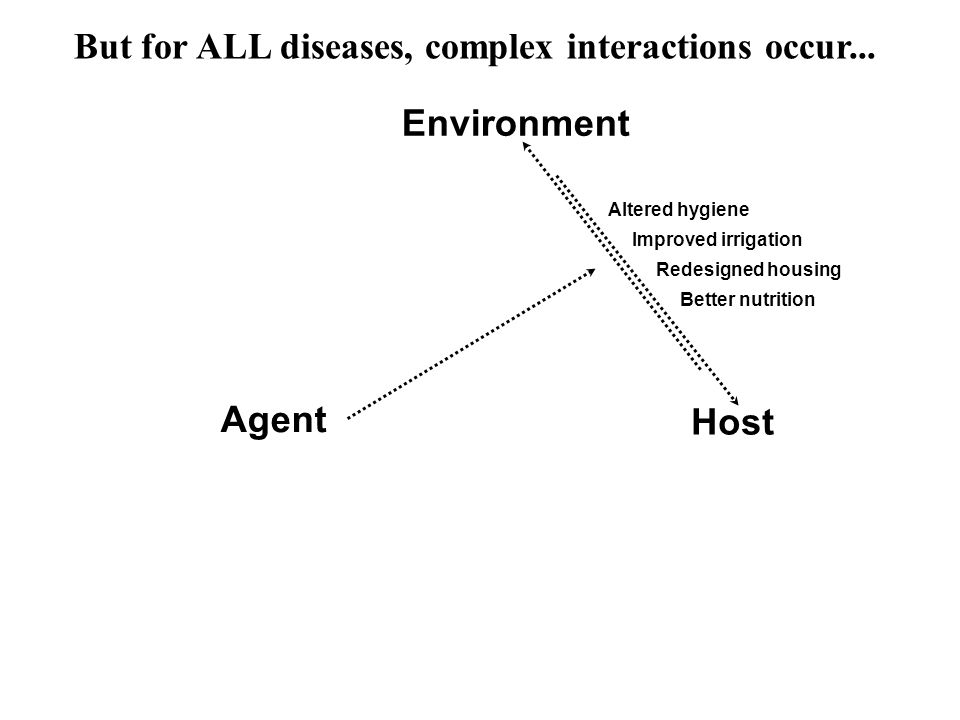 Agent Host Environment Altered hygiene Redesigned housing Better nutrition Improved irrigation But for ALL diseases, complex interactions occur...