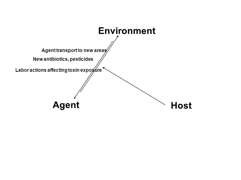 Agent Host Environment Agent transport to new areas New antibiotics, pesticides Labor actions affecting toxin exposure