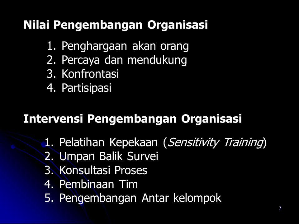 7 Nilai Pengembangan Organisasi 1. Penghargaan akan orang 2. Percaya dan mendukung 3. Konfrontasi 4. Partisipasi Intervensi Pengembangan Organisasi 1.
