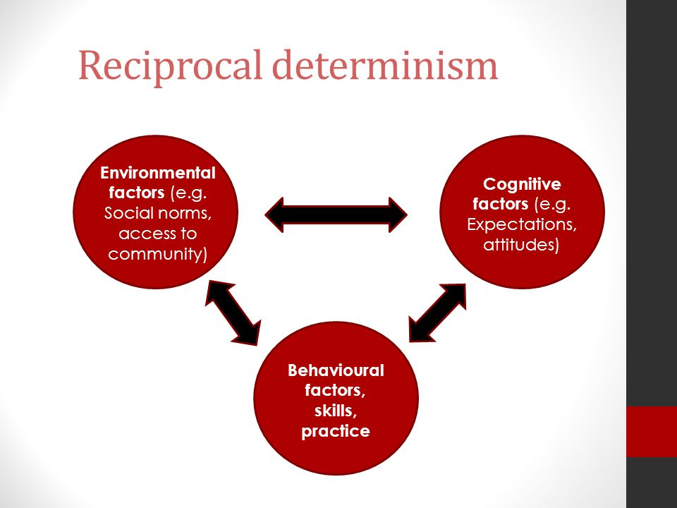 Reciprocal determinism Environmental factors (e.g. Social norms, access to community) Cognitive factors (e.g. Expectations, attitudes) Behavioural fac