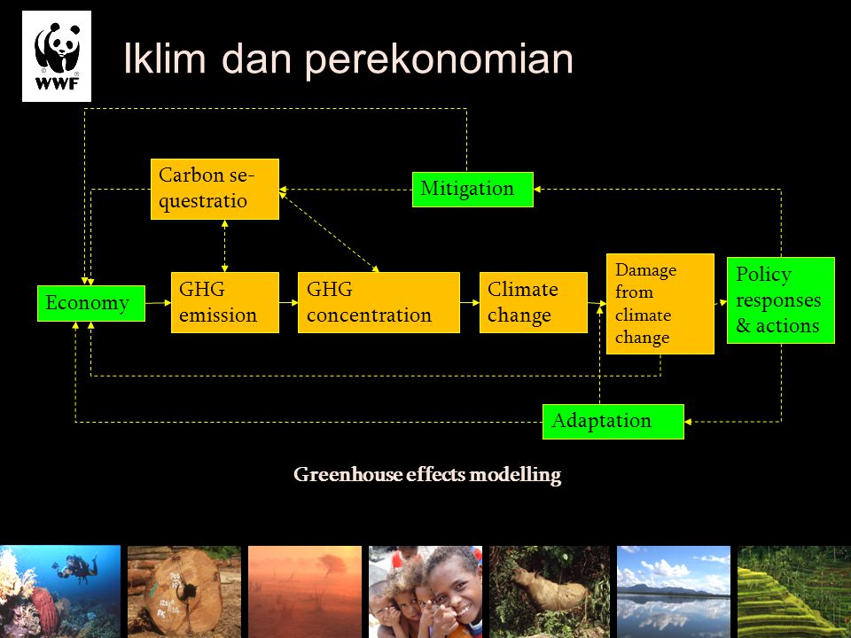 Iklim dan perekonomian Greenhouse effects modelling Source: developed from Perman, 1997 Economy GHG emission GHG concentration Climate change Damage f