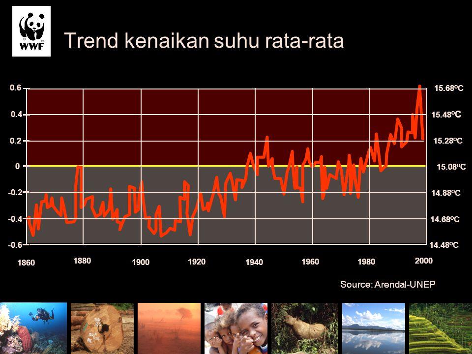 Trend kenaikan suhu rata-rata 1860 1880 1900 1920 1940 19601980 2000 -0.6 -0.4 -0.2 0 0.2 0.4 0.6 14.48 o C 14.68 o C 14.88 o C 15.08 o C 15.28 o C 15