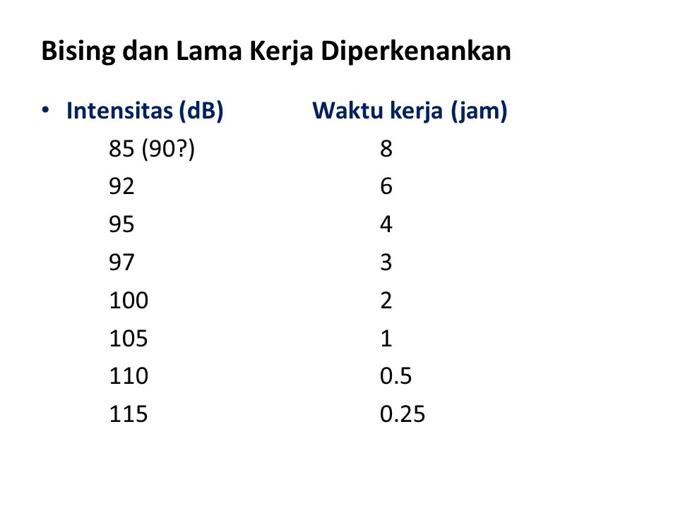Bising dan Lama Kerja Diperkenankan Intensitas (dB)Waktu kerja (jam) 85 (90?)8 926 954 973 1002 1051 1100.5 1150.25