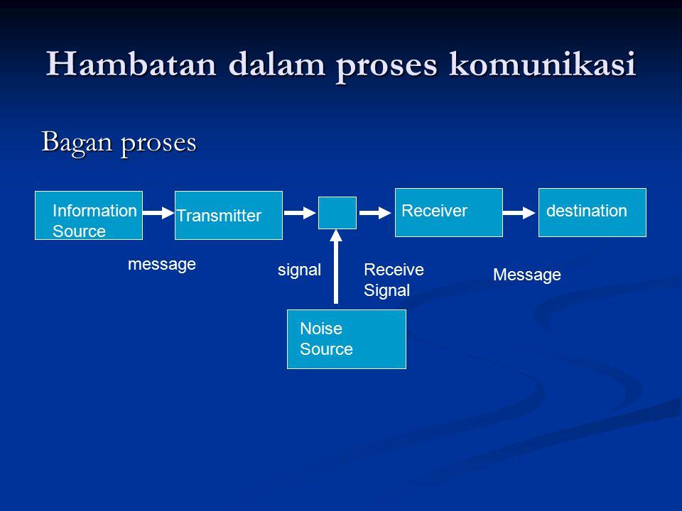 Hambatan dalam proses komunikasi Bagan proses Information Source Transmitter Receiverdestination Noise Source message signalReceive Signal Message