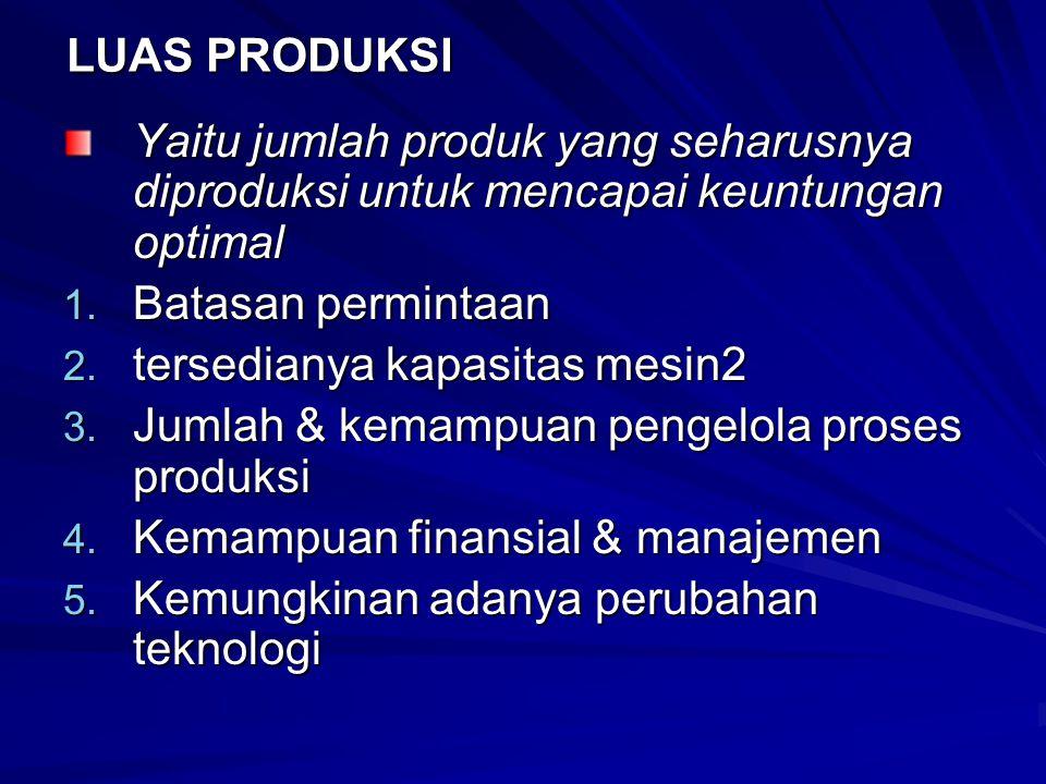 LUAS PRODUKSI Yaitu jumlah produk yang seharusnya diproduksi untuk mencapai keuntungan optimal 1.