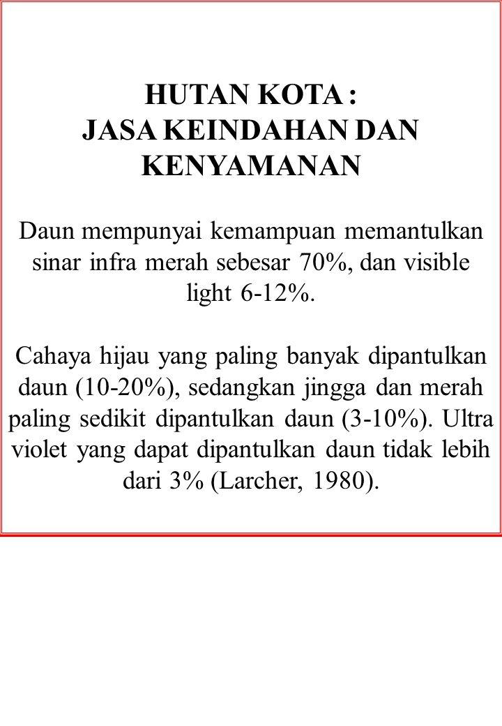 HUTAN KOTA : JASA KEINDAHAN DAN KENYAMANAN Daun mempunyai kemampuan memantulkan sinar infra merah sebesar 70%, dan visible light 6-12%. Cahaya hijau y