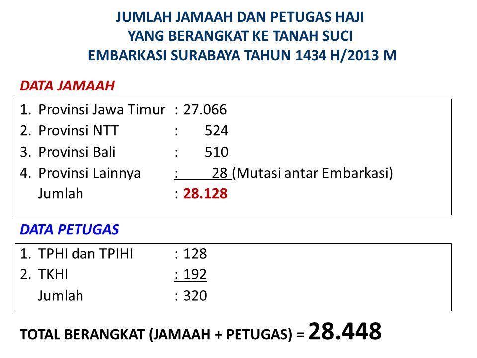 JUMLAH JAMAAH DAN PETUGAS HAJI YANG BERANGKAT KE TANAH SUCI EMBARKASI SURABAYA TAHUN 1434 H/2013 M DATA JAMAAH 1.Provinsi Jawa Timur :27.066 2.Provins