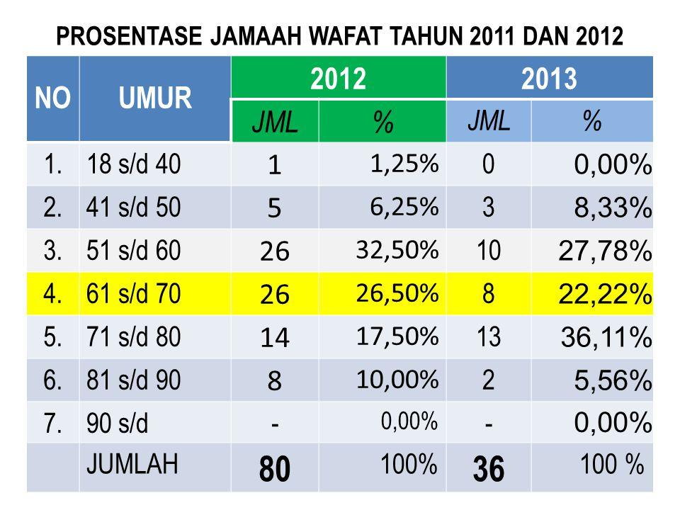 PROSENTASE JAMAAH WAFAT TAHUN 2011 DAN 2012 NOUMUR 20122013 JML% % 1.18 s/d 40 1 1,25% 0 0,00% 2.41 s/d 50 5 6,25% 3 8,33% 3.51 s/d 60 2626 32,50% 10