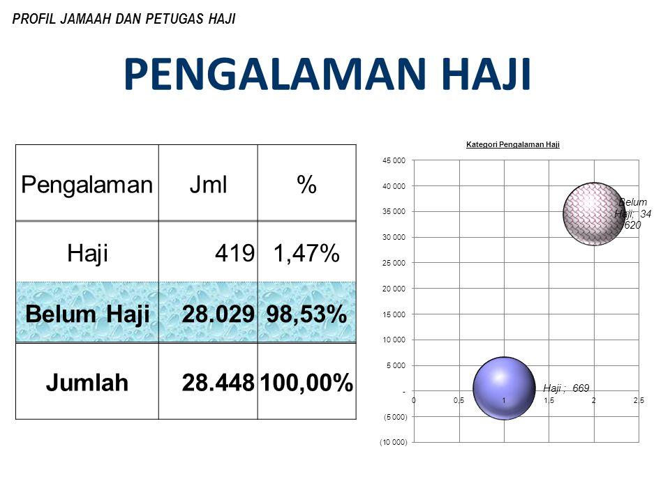 PENGALAMAN HAJI PROFIL JAMAAH DAN PETUGAS HAJI PengalamanJml% Haji 4191,47% Belum Haji 28.02998,53% Jumlah 28.448100,00%