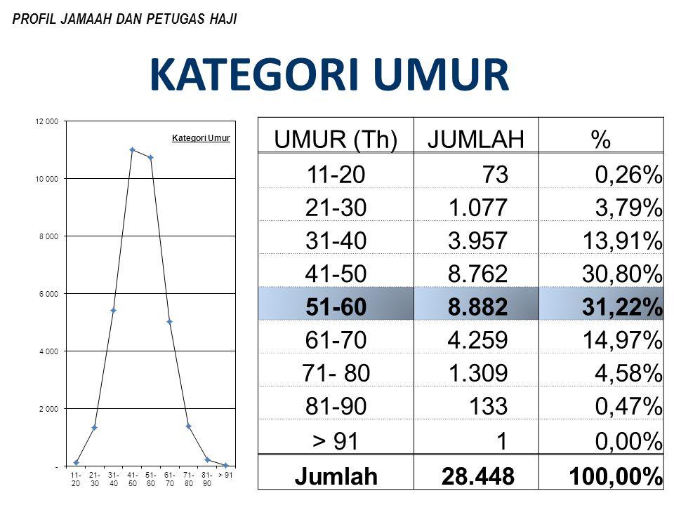 KATEGORI UMUR PROFIL JAMAAH DAN PETUGAS HAJI UMUR (Th)JUMLAH% 11-20 730,26% 21-30 1.0773,79% 31-40 3.95713,91% 41-50 8.76230,80% 51-60 8.88231,22% 61-