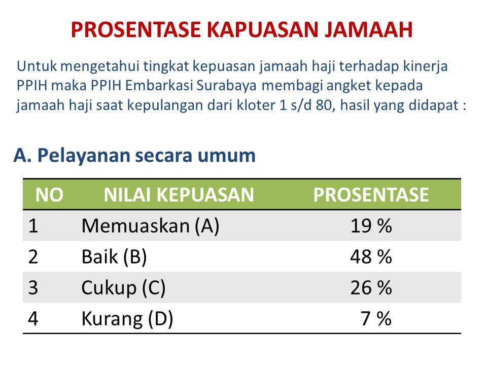 PROSENTASE KAPUASAN JAMAAH NONILAI KEPUASANPROSENTASE 1Memuaskan (A)19 % 2Baik (B)48 % 3Cukup (C)26 % 4Kurang (D) 7 % Untuk mengetahui tingkat kepuasa