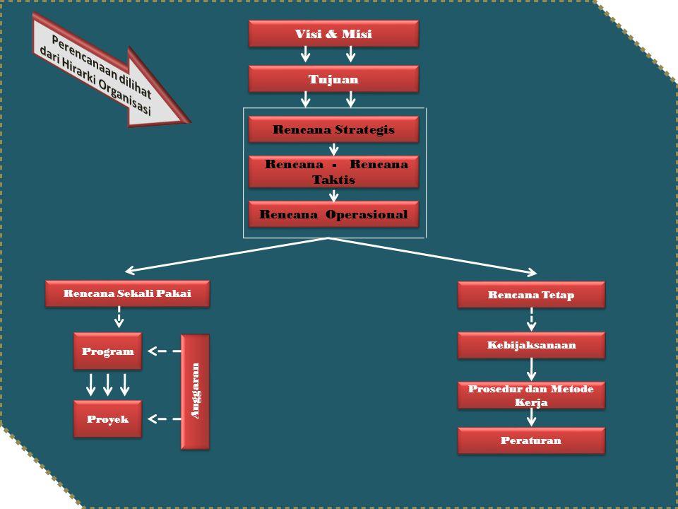 Rencana - Rencana Taktis Visi & Misi Tujuan Rencana Strategis Rencana Sekali Pakai Rencana Tetap Kebijaksanaan Prosedur dan Metode Kerja Peraturan Pro
