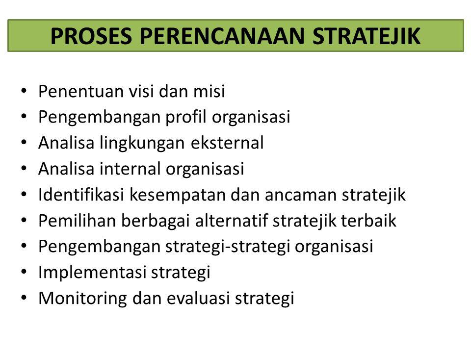 PROSES PERENCANAAN STRATEJIK Penentuan visi dan misi Pengembangan profil organisasi Analisa lingkungan eksternal Analisa internal organisasi Identifik