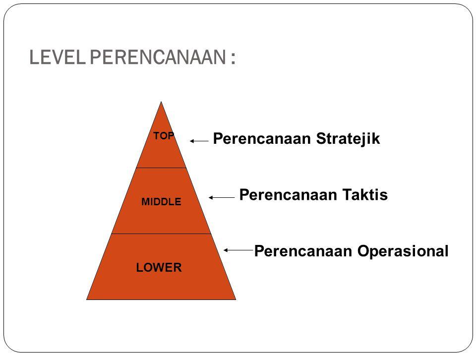 LEVEL PERENCANAAN : TOP MIDDLE LOWER Perencanaan Stratejik Perencanaan Taktis Perencanaan Operasional