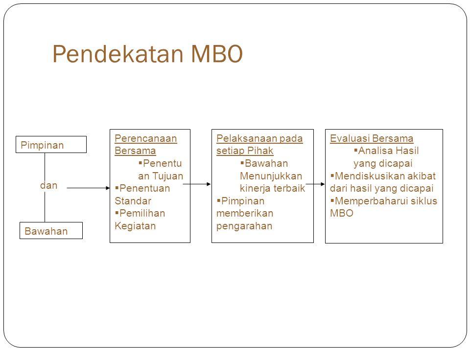 Pendekatan MBO Pimpinan Bawahan dan Perencanaan Bersama  Penentu an Tujuan  Penentuan Standar  Pemilihan Kegiatan Pelaksanaan pada setiap Pihak  Bawahan Menunjukkan kinerja terbaik  Pimpinan memberikan pengarahan Evaluasi Bersama  Analisa Hasil yang dicapai  Mendiskusikan akibat dari hasil yang dicapai  Memperbaharui siklus MBO