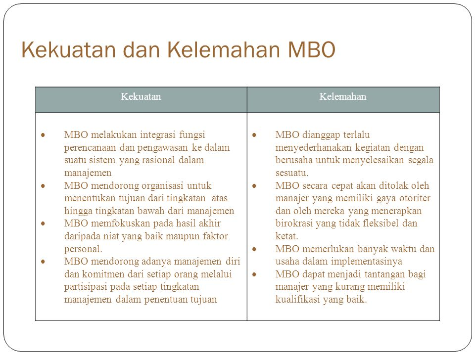Kekuatan dan Kelemahan MBO KekuatanKelemahan  MBO melakukan integrasi fungsi perencanaan dan pengawasan ke dalam suatu sistem yang rasional dalam manajemen  MBO mendorong organisasi untuk menentukan tujuan dari tingkatan atas hingga tingkatan bawah dari manajemen  MBO memfokuskan pada hasil akhir daripada niat yang baik maupun faktor personal.
