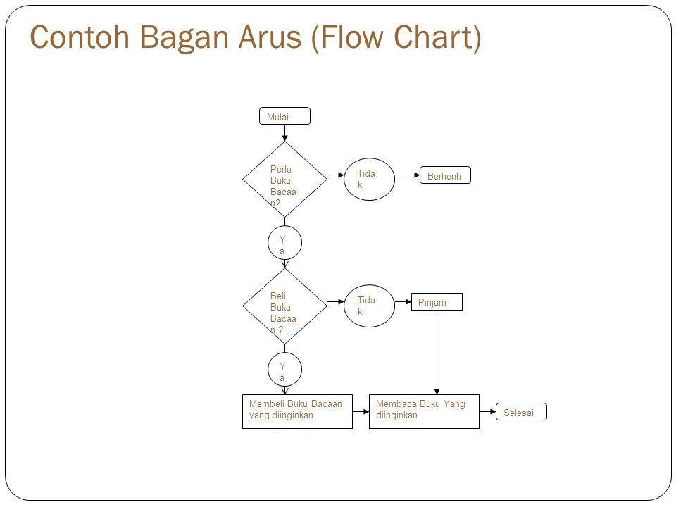 Contoh Bagan Arus (Flow Chart) Mulai Perlu Buku Bacaa n? Beli Buku Bacaa n ? YaYa Berhenti Tida k Selesai Tida k Pinjam YaYa Membeli Buku Bacaan yang