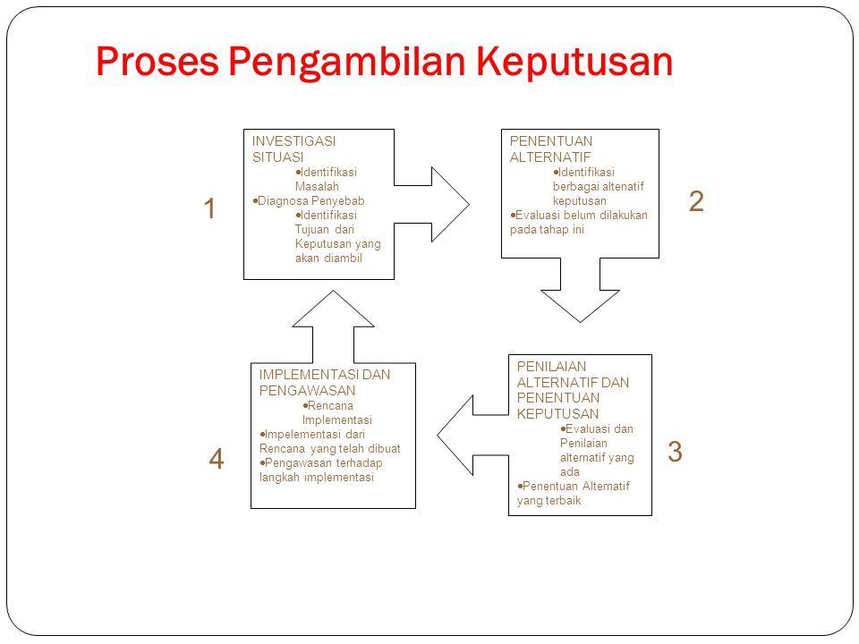 Proses Pengambilan Keputusan INVESTIGASI SITUASI  Identifikasi Masalah  Diagnosa Penyebab  Identifikasi Tujuan dari Keputusan yang akan diambil PEN