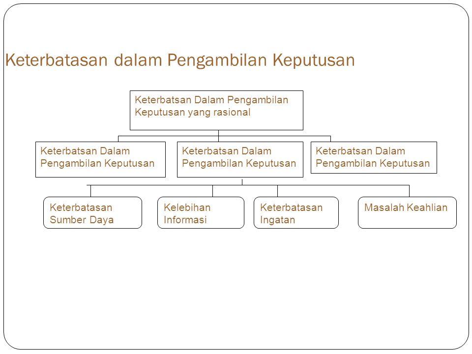 Keterbatasan dalam Pengambilan Keputusan Keterbatsan Dalam Pengambilan Keputusan yang rasional Keterbatsan Dalam Pengambilan Keputusan Keterbatasan Su