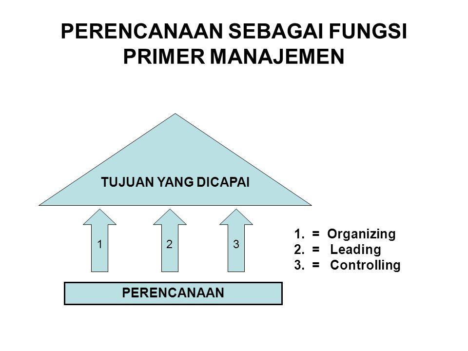 PERENCANAAN SEBAGAI FUNGSI PRIMER MANAJEMEN 1 PERENCANAAN TUJUAN YANG DICAPAI 1. = Organizing 2. = Leading 3. = Controlling 23