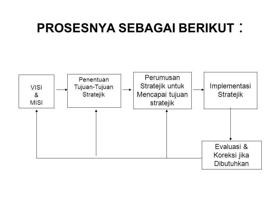 PROSESNYA SEBAGAI BERIKUT : VISI & MISI Penentuan Tujuan-Tujuan Stratejik Perumusan Stratejik untuk Mencapai tujuan stratejik Implementasi Stratejik E
