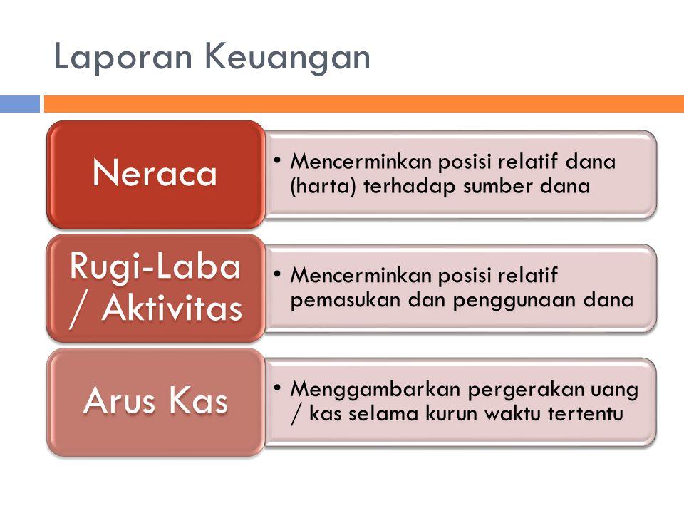 Laporan Keuangan Mencerminkan posisi relatif dana (harta) terhadap sumber dana Neraca Mencerminkan posisi relatif pemasukan dan penggunaan dana Rugi-L