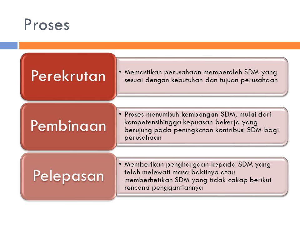 Proses Memastikan perusahaan memperoleh SDM yang sesuai dengan kebutuhan dan tujuan perusahaan Perekrutan Proses menumbuh-kembangan SDM, mulai dari ko