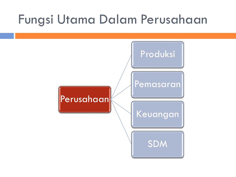 Fungsi Utama Dalam Perusahaan PerusahaanProduksiPemasaranKeuanganSDM