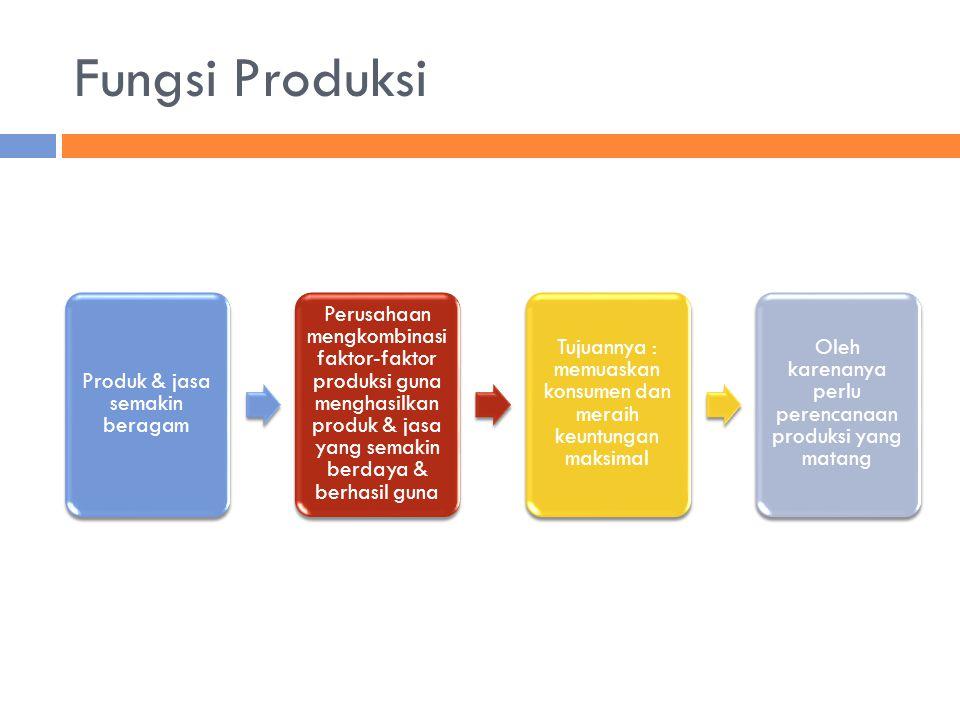 Fungsi Produksi Produk & jasa semakin beragam Perusahaan mengkombinasi faktor-faktor produksi guna menghasilkan produk & jasa yang semakin berdaya & b