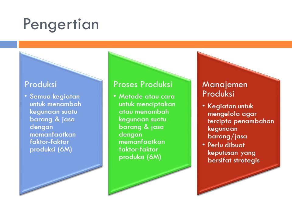 Pengertian Produksi Semua kegiatan untuk menambah kegunaan suatu barang & jasa dengan memanfaatkan faktor-faktor produksi (6M) Proses Produksi Metode