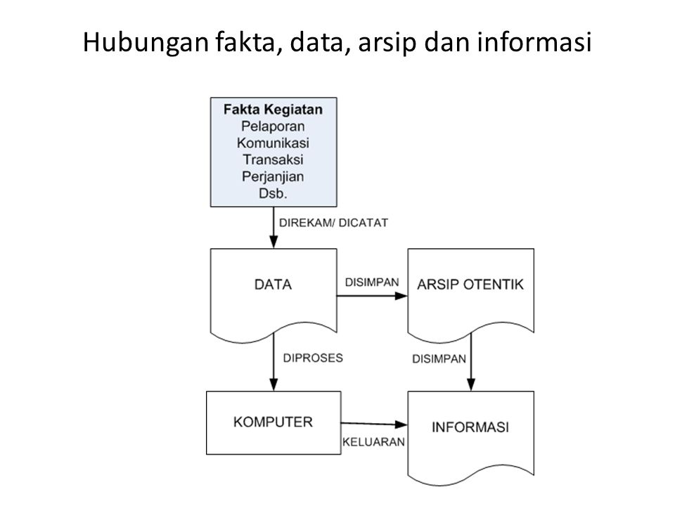 SUMBER DATA Internal dan Eksternal Catatan Kegiatan : Substantif, Fasilitatif Hasil Penelitian : riset, sensus, jurnal, Data lingkungan : media cetak, media elektronika/ internet Data Peraturan : undang-undang, perda dll.