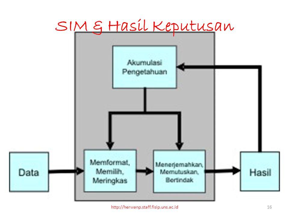 SIM & Hasil Keputusan http://herwanp.staff.fisip.uns.ac.id16