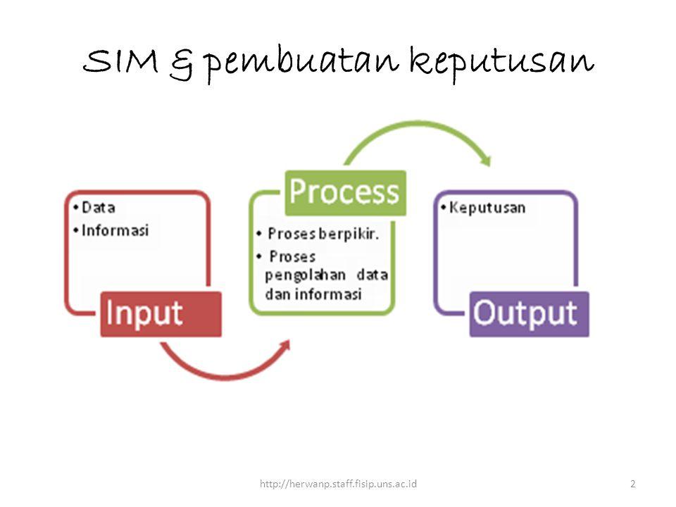 SIM & pembuatan keputusan http://herwanp.staff.fisip.uns.ac.id2