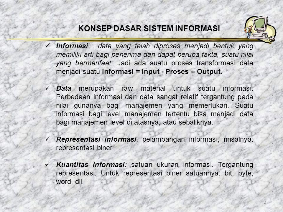2 KONSEP DASAR SISTEM INFORMASI Informasi : data yang telah diproses menjadi bentuk yang memiliki arti bagi penerima dan dapat berupa fakta, suatu nil
