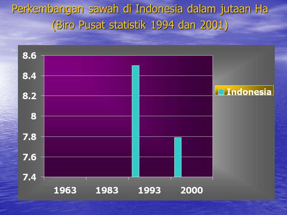 Perkembangan sawah di Indonesia dalam jutaan Ha (Biro Pusat statistik 1994 dan 2001)