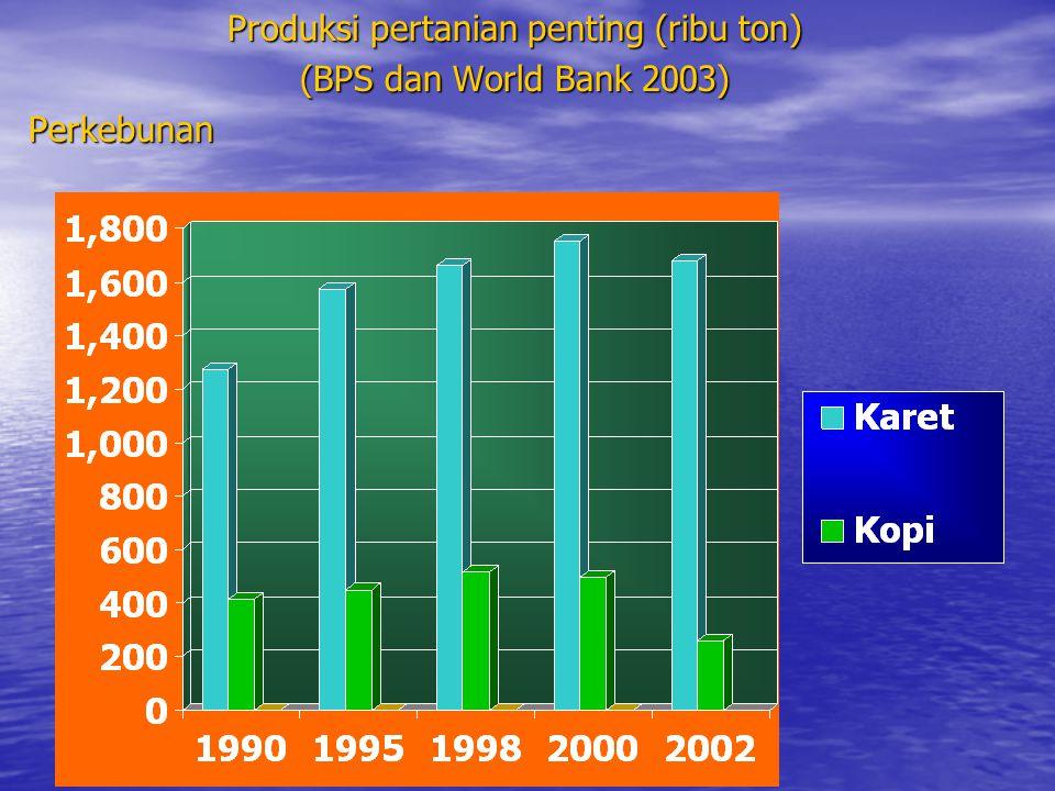 Produksi pertanian penting (ribu ton) (BPS dan World Bank 2003) Perkebunan
