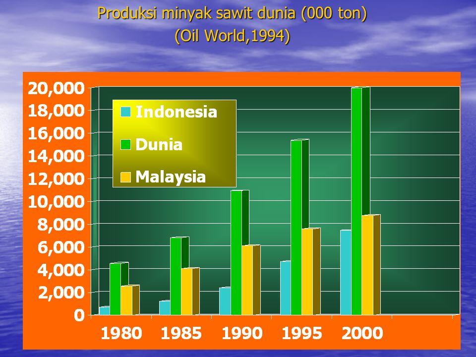 Produksi minyak sawit dunia (000 ton) (Oil World,1994)