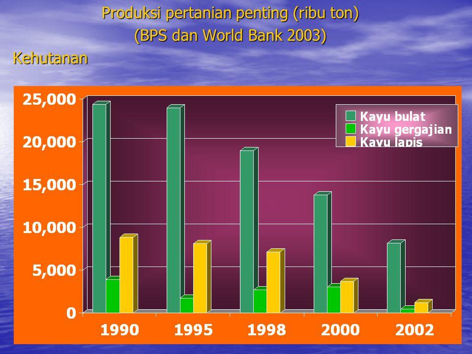 Produksi pertanian penting (ribu ton) (BPS dan World Bank 2003) Kehutanan