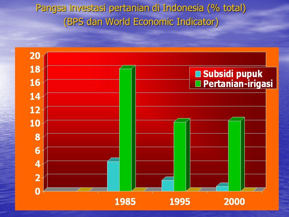 Pangsa investasi pertanian di Indonesia (% total) (BPS dan World Economic Indicator)