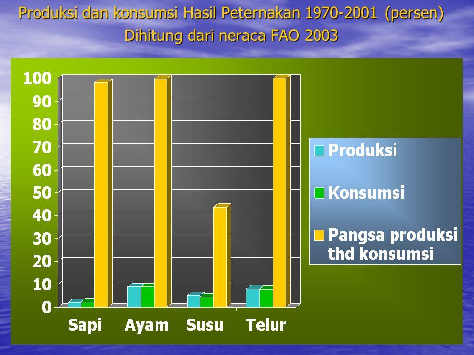 Produksi dan konsumsi Hasil Peternakan 1970-2001 (persen) Dihitung dari neraca FAO 2003