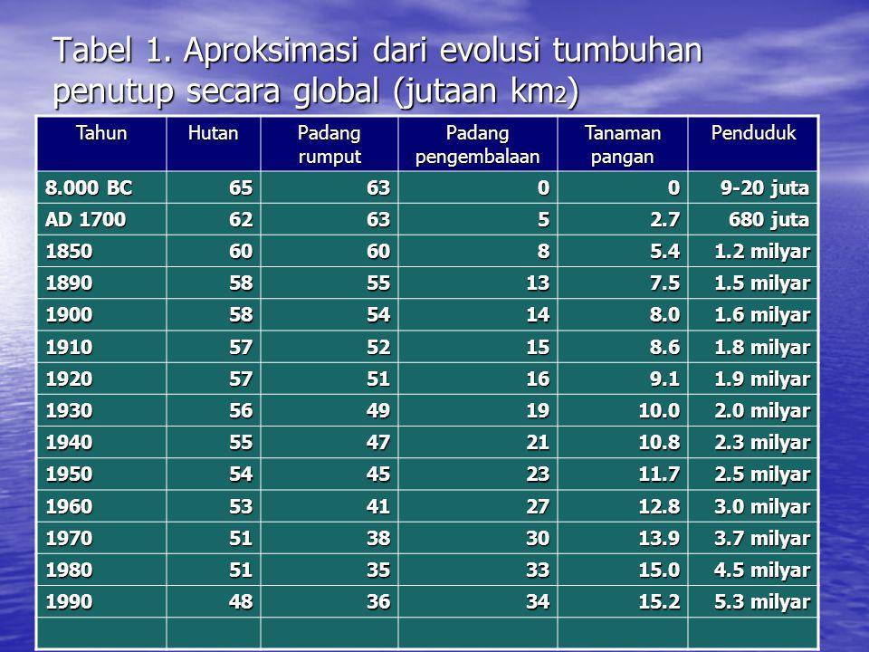 Tabel 1. Aproksimasi dari evolusi tumbuhan penutup secara global (jutaan km 2 ) TahunHutan Padang rumput Padang pengembalaan Tanaman pangan Penduduk 8